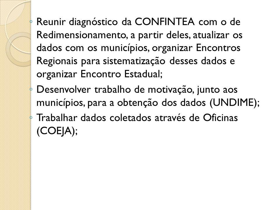 Reunir diagnóstico da CONFINTEA com o de Redimensionamento, a partir deles, atualizar os dados com os municípios, organizar Encontros Regionais para s
