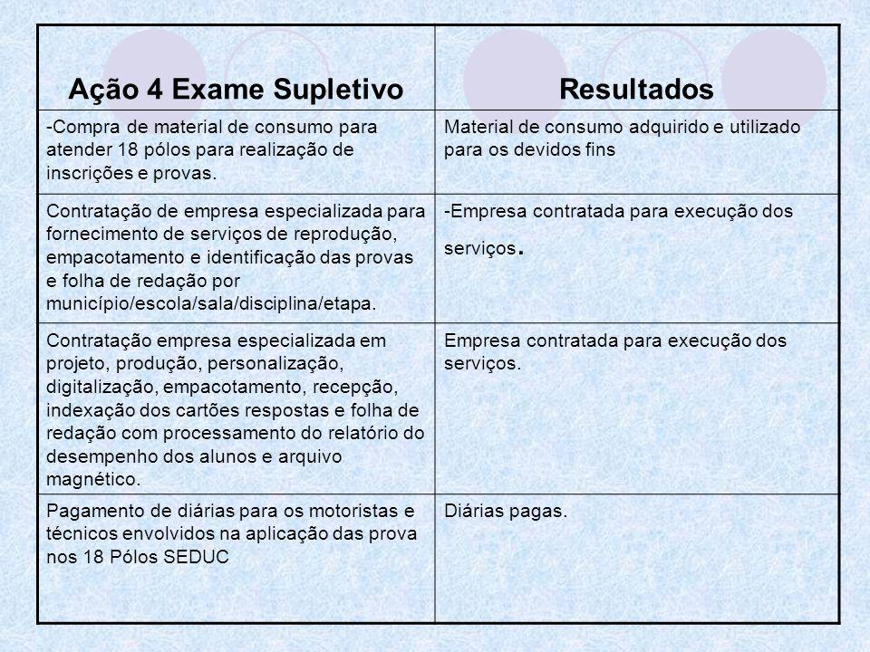 Ação 4 Exame SupletivoResultados -Compra de material de consumo para atender 18 pólos para realização de inscrições e provas. Material de consumo adqu