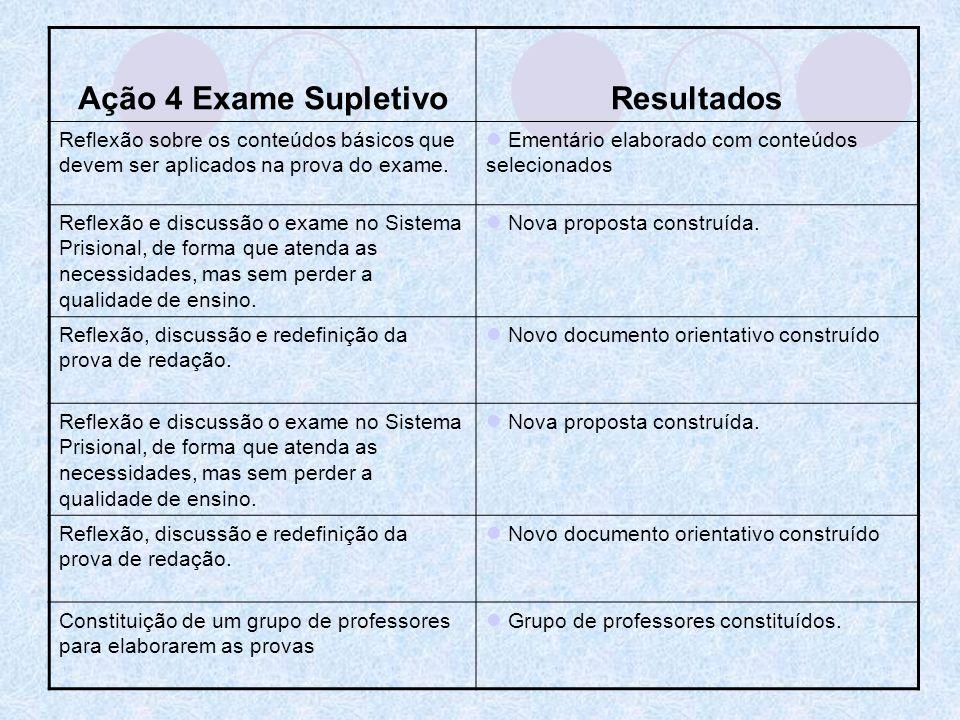 Ação 4 Exame SupletivoResultados Reflexão sobre os conteúdos básicos que devem ser aplicados na prova do exame. Ementário elaborado com conteúdos sele