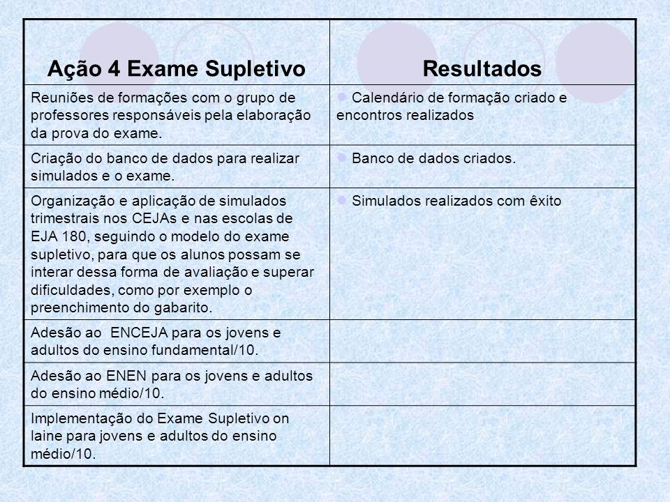 Ação 4 Exame SupletivoResultados Reuniões de formações com o grupo de professores responsáveis pela elaboração da prova do exame. Calendário de formaç