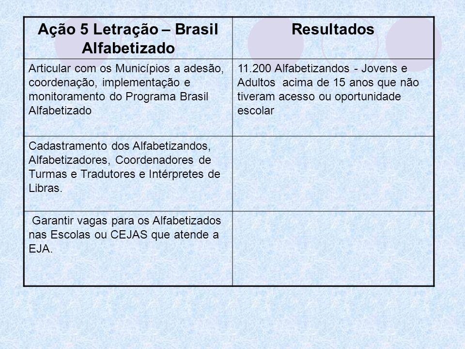 Ação 5 Letração – Brasil Alfabetizado Resultados Articular com os Municípios a adesão, coordenação, implementação e monitoramento do Programa Brasil A