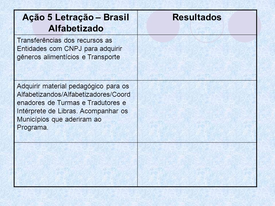 Ação 5 Letração – Brasil Alfabetizado Resultados Transferências dos recursos as Entidades com CNPJ para adquirir gêneros alimentícios e Transporte Adq