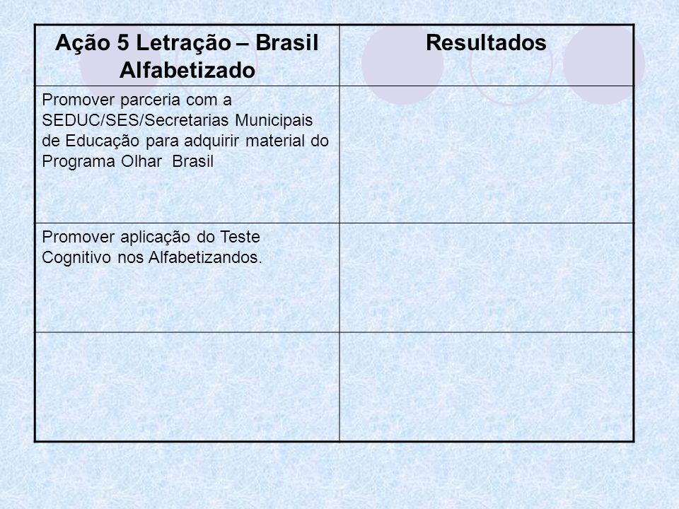 Ação 5 Letração – Brasil Alfabetizado Resultados Promover parceria com a SEDUC/SES/Secretarias Municipais de Educação para adquirir material do Progra