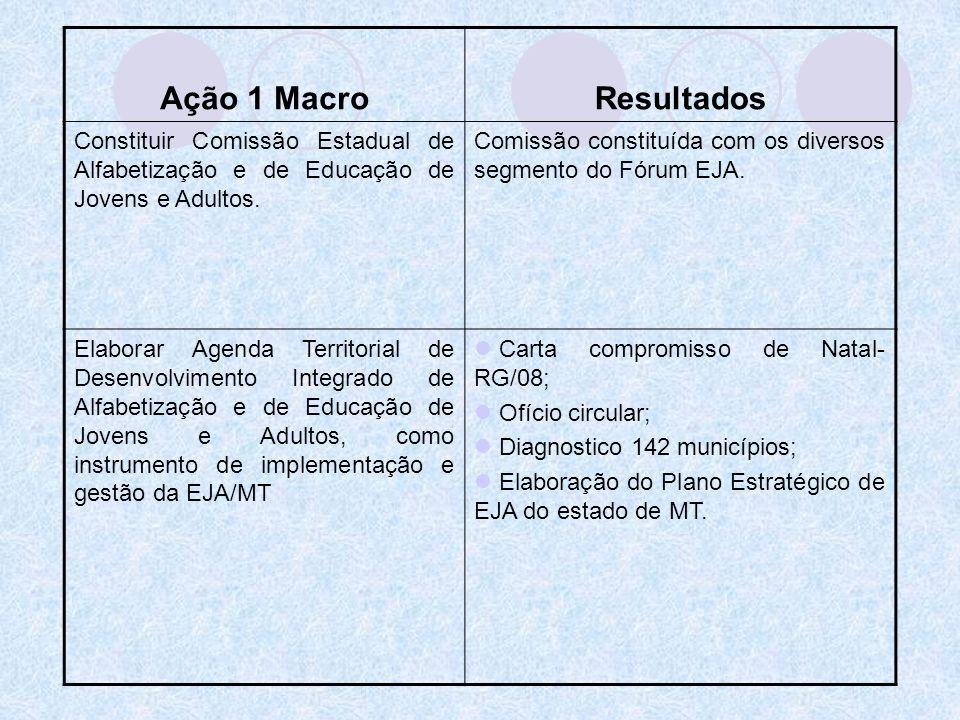 Ação 1 MacroResultados Constituir Comissão Estadual de Alfabetização e de Educação de Jovens e Adultos. Comissão constituída com os diversos segmento