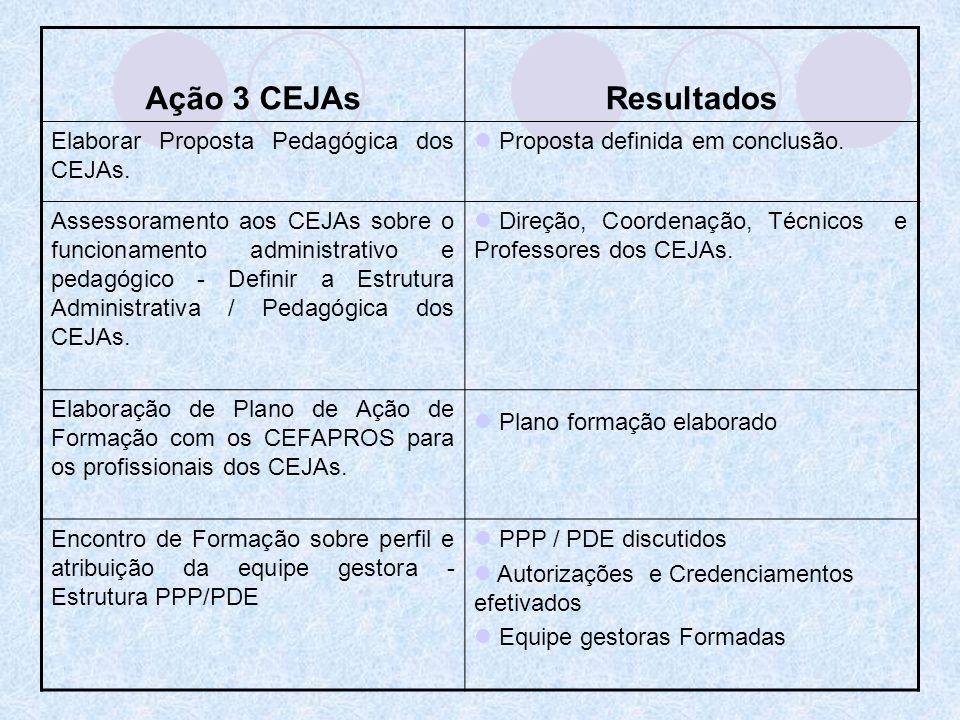 Ação 3 CEJAsResultados Elaborar Proposta Pedagógica dos CEJAs. Proposta definida em conclusão. Assessoramento aos CEJAs sobre o funcionamento administ