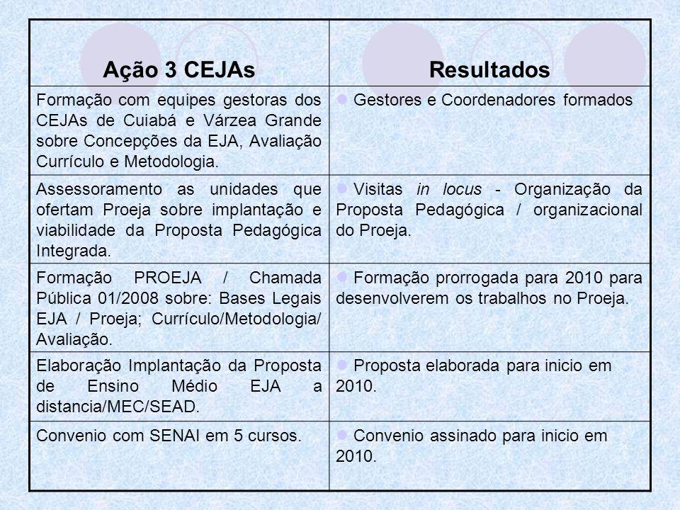 Ação 3 CEJAsResultados Formação com equipes gestoras dos CEJAs de Cuiabá e Várzea Grande sobre Concepções da EJA, Avaliação Currículo e Metodologia. G