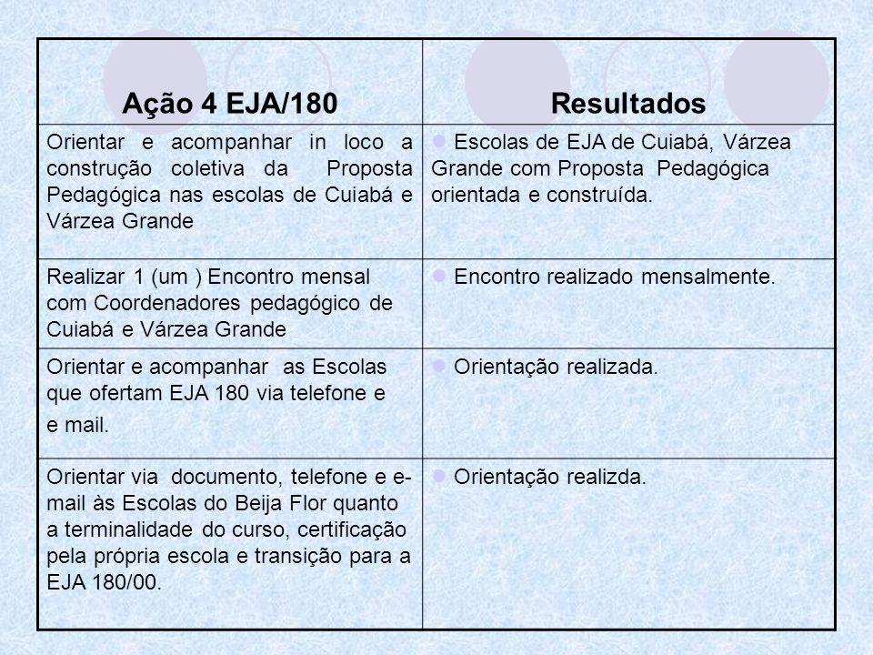 Ação 4 EJA/180Resultados Orientar e acompanhar in loco a construção coletiva da Proposta Pedagógica nas escolas de Cuiabá e Várzea Grande Escolas de E