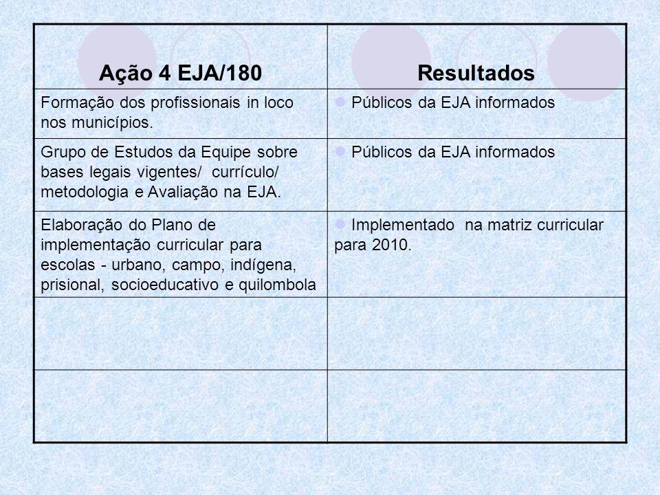 Ação 4 EJA/180Resultados Formação dos profissionais in loco nos municípios. Públicos da EJA informados Grupo de Estudos da Equipe sobre bases legais v