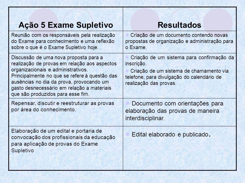 Ação 5 Exame SupletivoResultados Reunião com os responsáveis pela realização do Exame para conhecimento e uma reflexão sobre o que é o Exame Supletivo