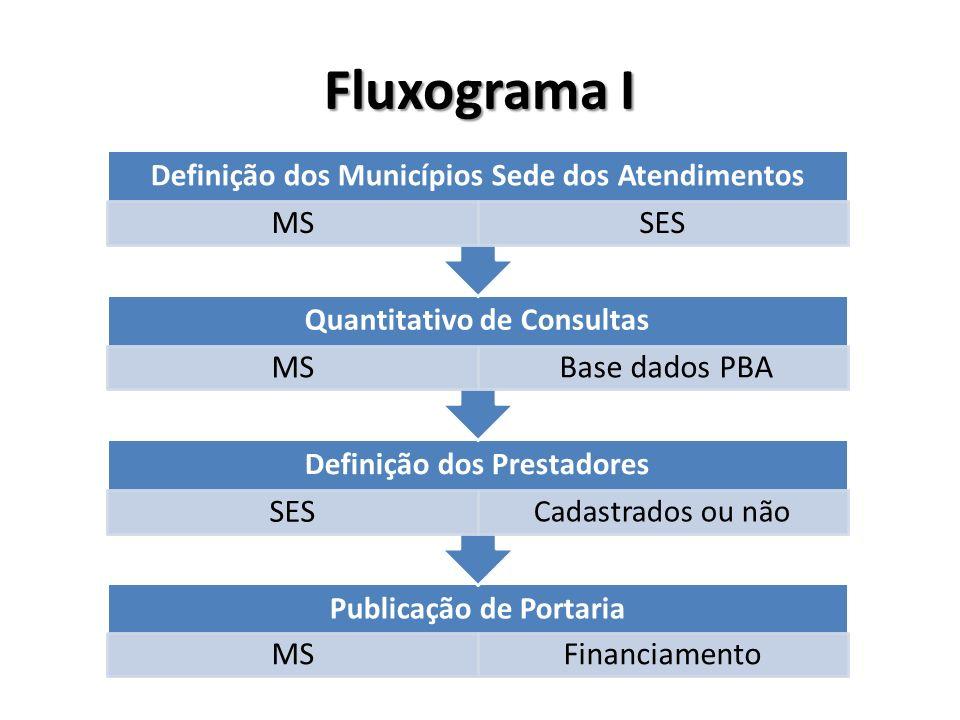 Publicação de Portaria MSFinanciamento Definição dos Prestadores SES Cadastrados ou não Quantitativo de Consultas MS Base dados PBA Definição dos Muni