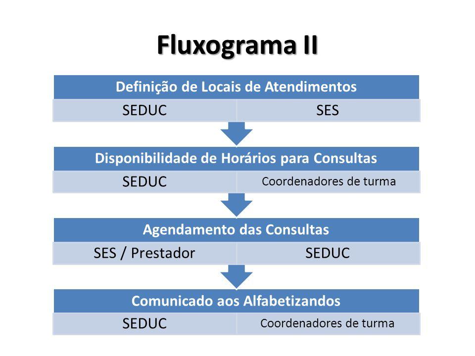 Comunicado aos Alfabetizandos SEDUC Coordenadores de turma Agendamento das Consultas SES / PrestadorSEDUC Disponibilidade de Horários para Consultas S