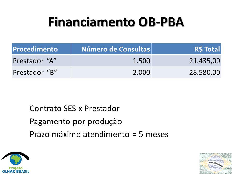 Financiamento OB-PBA ProcedimentoNúmero de ConsultasR$ Total Prestador A1.50021.435,00 Prestador B2.00028.580,00 Contrato SES x Prestador Pagamento po