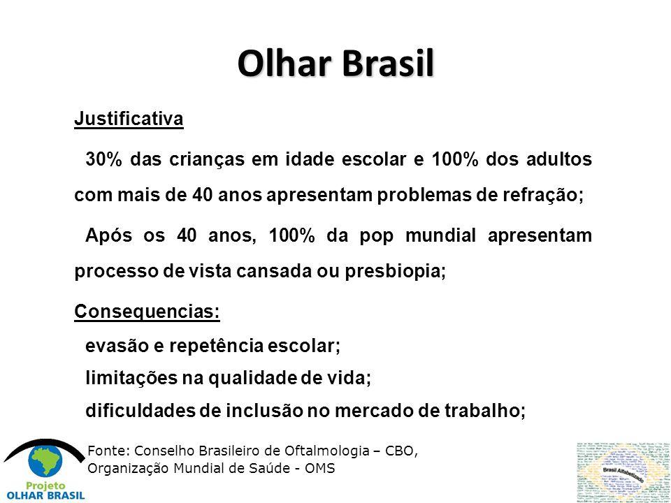 Olhar Brasil Justificativa 30% das crianças em idade escolar e 100% dos adultos com mais de 40 anos apresentam problemas de refração; Após os 40 anos,