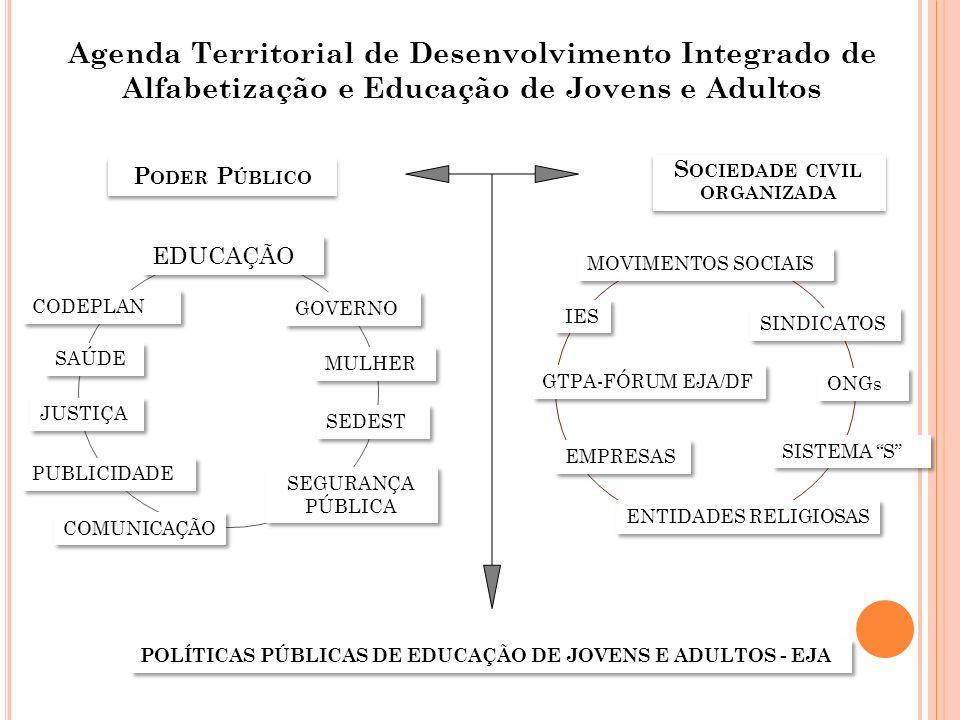 SEDEST PUBLICIDADE EDUCAÇÃO SAÚDE MULHER CODEPLAN GOVERNO POLÍTICAS PÚBLICAS DE EDUCAÇÃO DE JOVENS E ADULTOS - EJA P ODER P ÚBLICO S OCIEDADE CIVIL OR