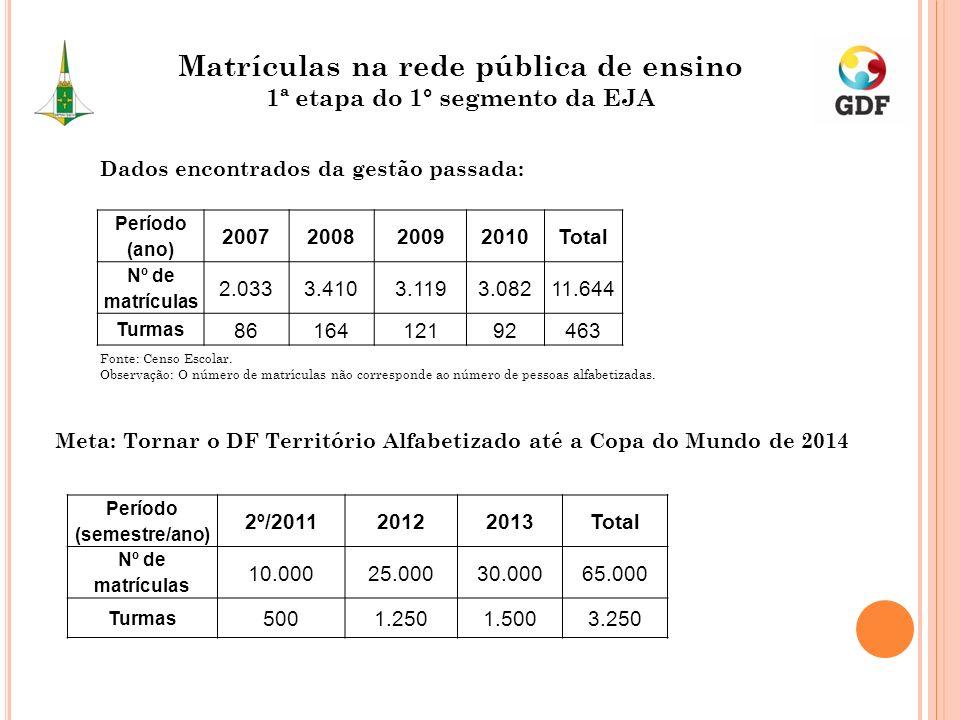 Período (semestre/ano) 2º/201120122013Total Nº de matrículas 10.00025.00030.00065.000 Turmas 5001.2501.5003.250 Período (ano) 2007200820092010Total Nº