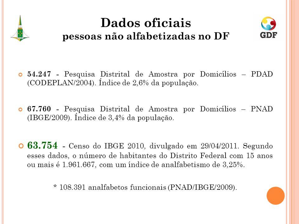 54.247 - Pesquisa Distrital de Amostra por Domicílios – PDAD (CODEPLAN/2004). Índice de 2,6% da população. 67.760 - Pesquisa Distrital de Amostra por