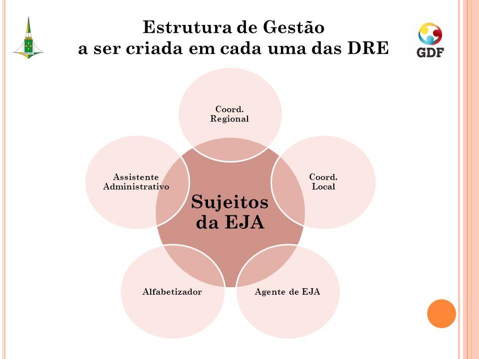 Sujeitos da EJA Coord. Regional Coord. Local Agente de EJAAlfabetizador Assistente Administrativo Estrutura de Gestão a ser criada em cada uma das DRE