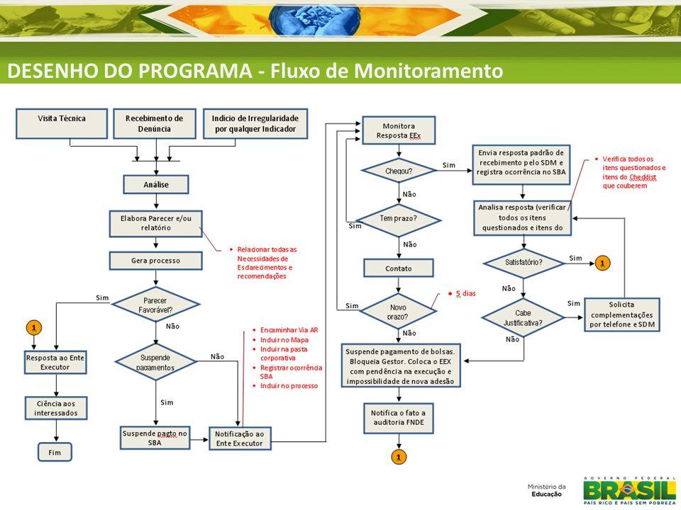 DESENHO DO PROGRAMA - Fluxo de Monitoramento Fonte: Coordenação-Geral de Alfabetização (CGA).