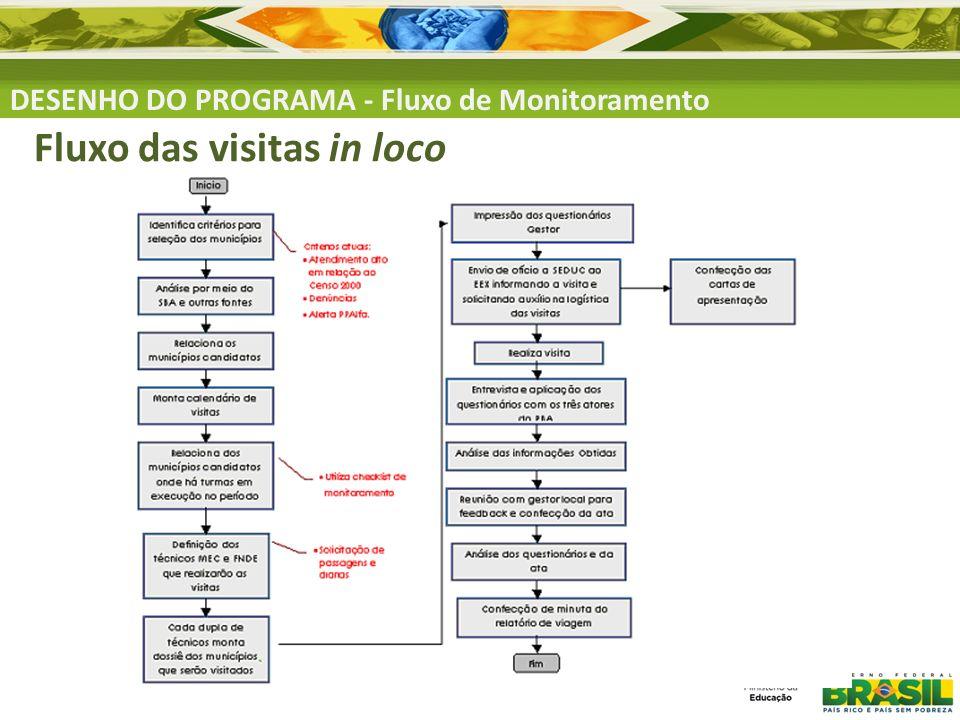 Fluxo das visitas in loco DESENHO DO PROGRAMA - Fluxo de Monitoramento