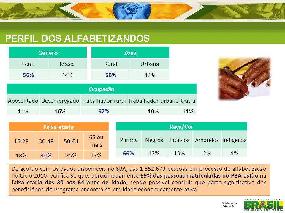 De acordo com os dados disponíveis no SBA, das 1.552.673 pessoas em processo de alfabetização no Ciclo 2010, verifica-se que, aproximadamente 69% das