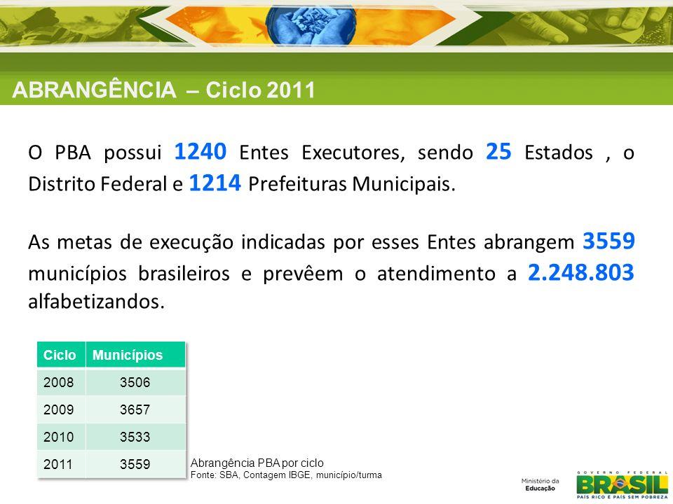 ABRANGÊNCIA – Ciclo 2011 O PBA possui 1240 Entes Executores, sendo 25 Estados, o Distrito Federal e 1214 Prefeituras Municipais. As metas de execução