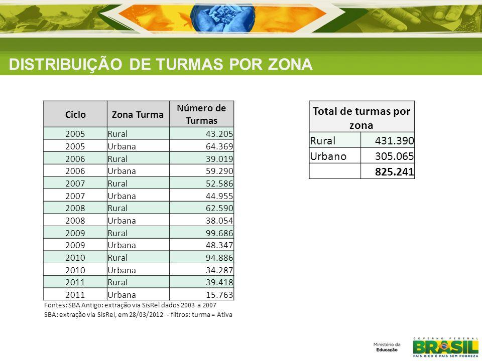 DISTRIBUIÇÃO DE TURMAS POR ZONA CicloZona Turma Número de Turmas 2005Rural43.205 2005Urbana64.369 2006Rural39.019 2006Urbana59.290 2007Rural52.586 200