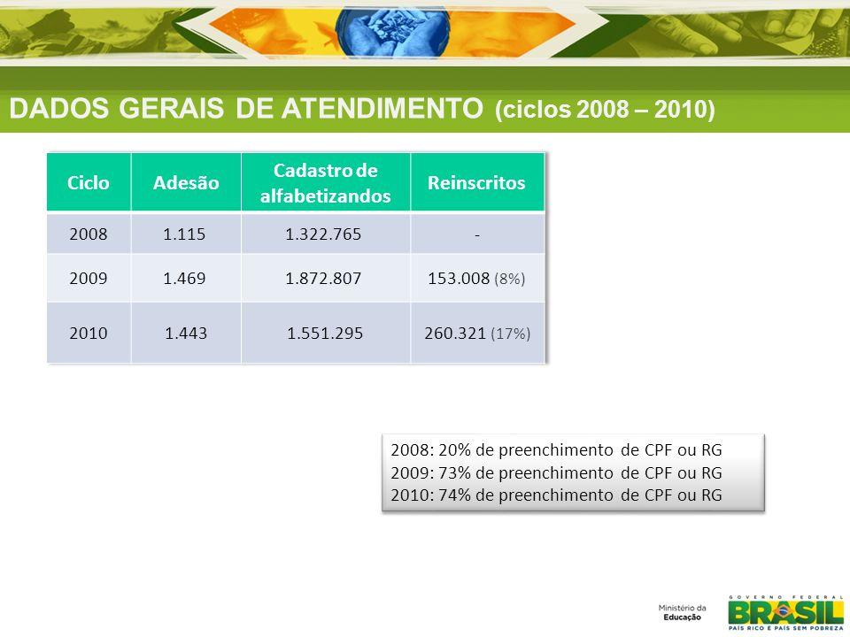 DADOS GERAIS DE ATENDIMENTO (ciclos 2008 – 2010) 2008: 20% de preenchimento de CPF ou RG 2009: 73% de preenchimento de CPF ou RG 2010: 74% de preenchi