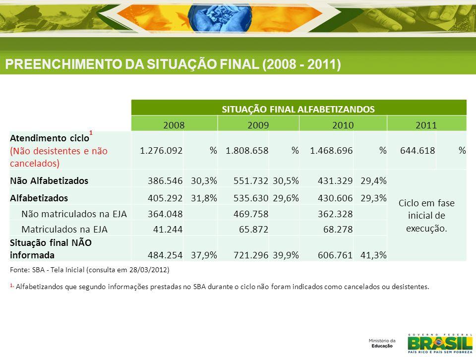 PREENCHIMENTO DA SITUAÇÃO FINAL (2008 - 2011) SITUAÇÃO FINAL ALFABETIZANDOS 2008200920102011 Atendimento ciclo 1 (Não desistentes e não cancelados) 1.