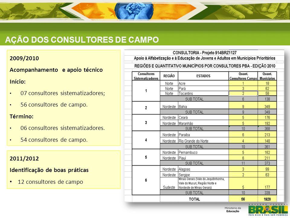 AÇÃO DOS CONSULTORES DE CAMPO 2009/2010 Acompanhamento e apoio técnico Início: 07 consultores sistematizadores; 56 consultores de campo. Término: 06 c