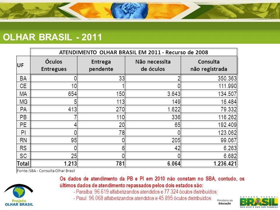 OLHAR BRASIL - 2011 Os dados de atendimento da PB e PI em 2010 não constam no SBA, contudo, os últimos dados de atendimento repassados pelos dois esta