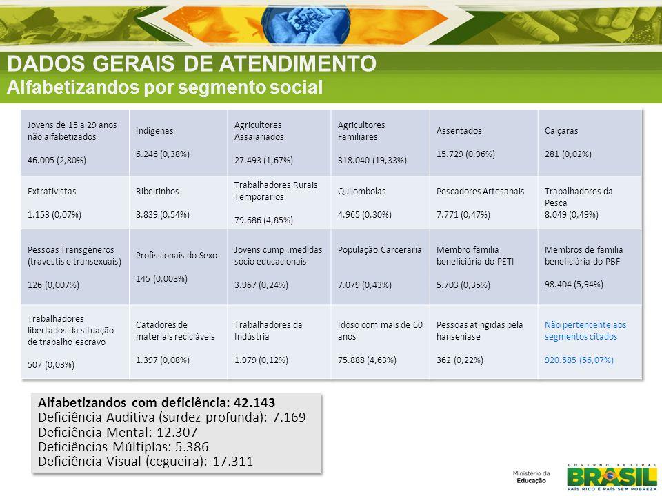 DADOS GERAIS DE ATENDIMENTO Alfabetizandos por segmento social Alfabetizandos com deficiência: 42.143 Deficiência Auditiva (surdez profunda): 7.169 De