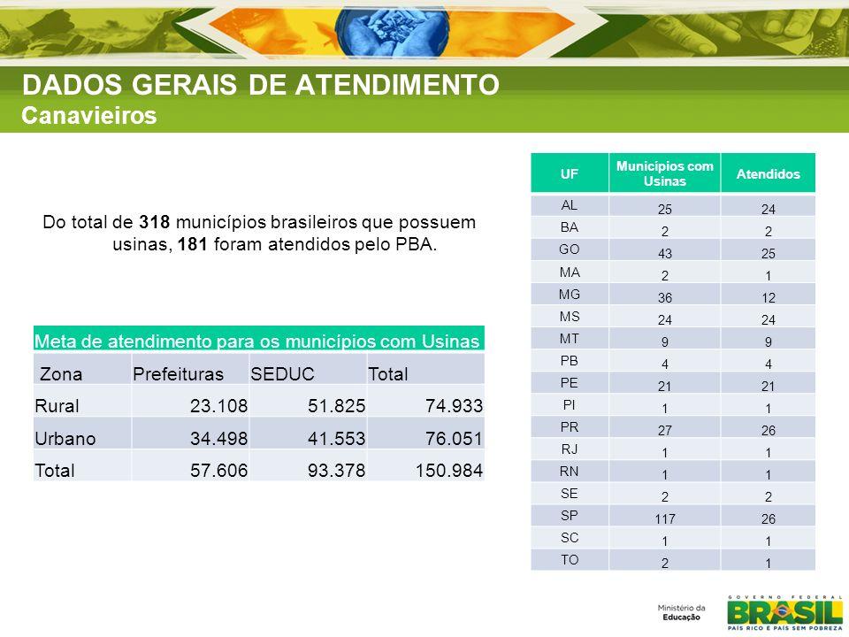 Do total de 318 municípios brasileiros que possuem usinas, 181 foram atendidos pelo PBA. Meta de atendimento para os municípios com Usinas ZonaPrefeit