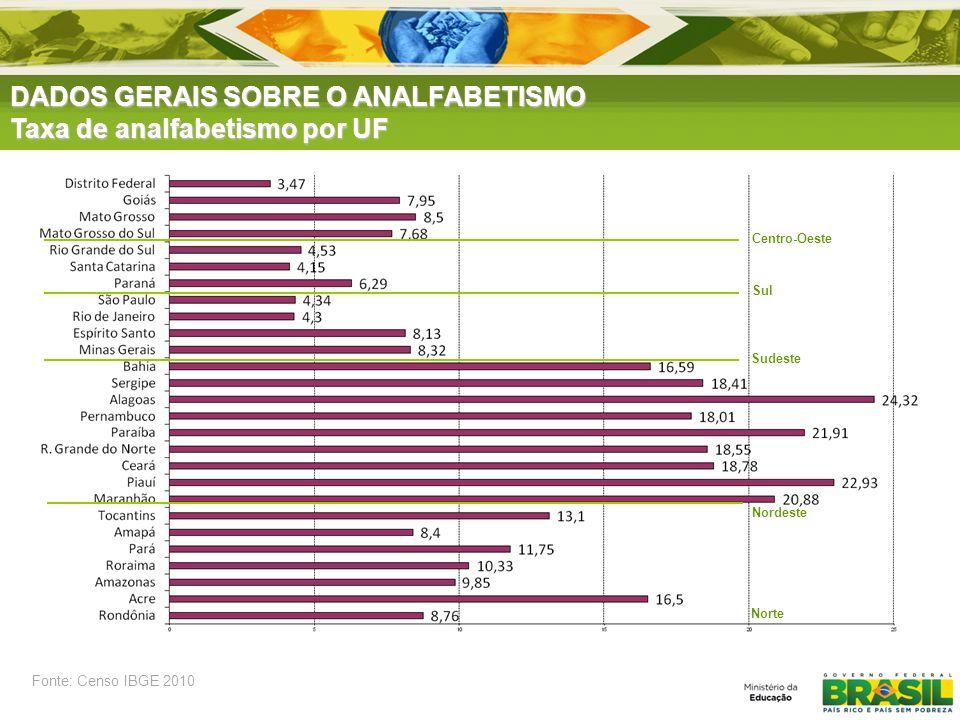 Centro-Oeste Sul Nordeste Sudeste Norte Fonte: Censo IBGE 2010 DADOS GERAIS SOBRE O ANALFABETISMO Taxa de analfabetismo por UF