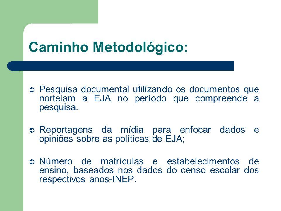 Caminho Metodológico: Pesquisa documental utilizando os documentos que norteiam a EJA no período que compreende a pesquisa. Reportagens da mídia para