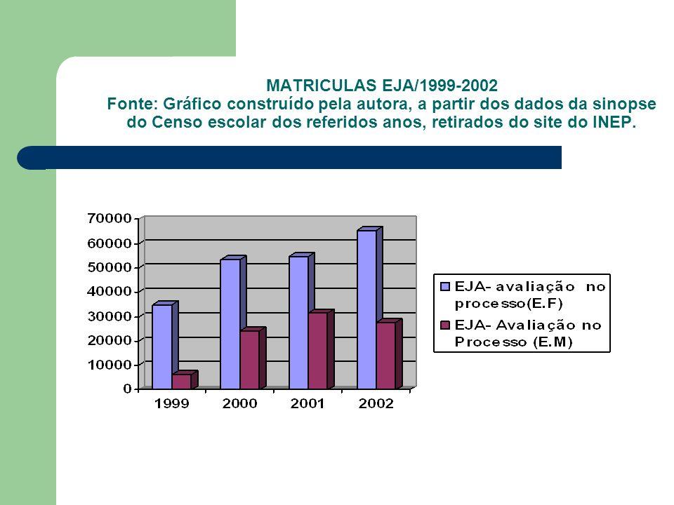 MATRICULAS EJA/1999-2002 Fonte: Gráfico construído pela autora, a partir dos dados da sinopse do Censo escolar dos referidos anos, retirados do site d