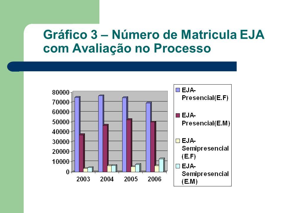 Gráfico 3 – Número de Matricula EJA com Avaliação no Processo