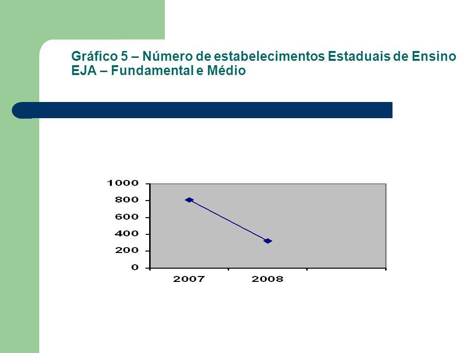 Gráfico 5 – Número de estabelecimentos Estaduais de Ensino EJA – Fundamental e Médio