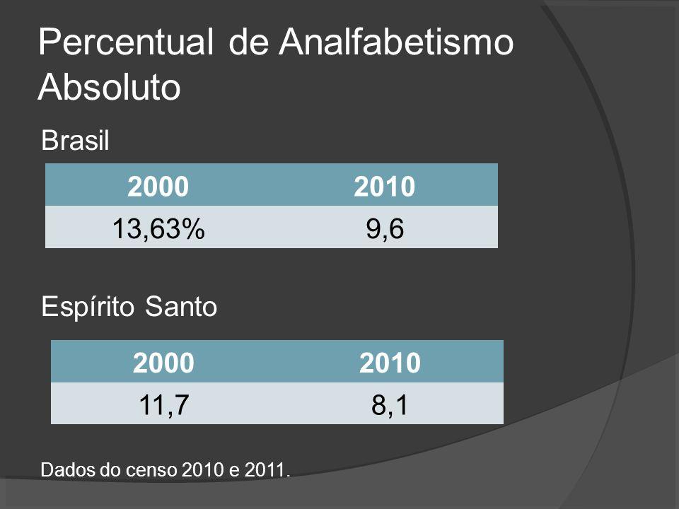 Percentual de Analfabetismo Absoluto Brasil Espírito Santo Dados do censo 2010 e 2011. 20002010 11,78,1 20002010 13,63%9,6