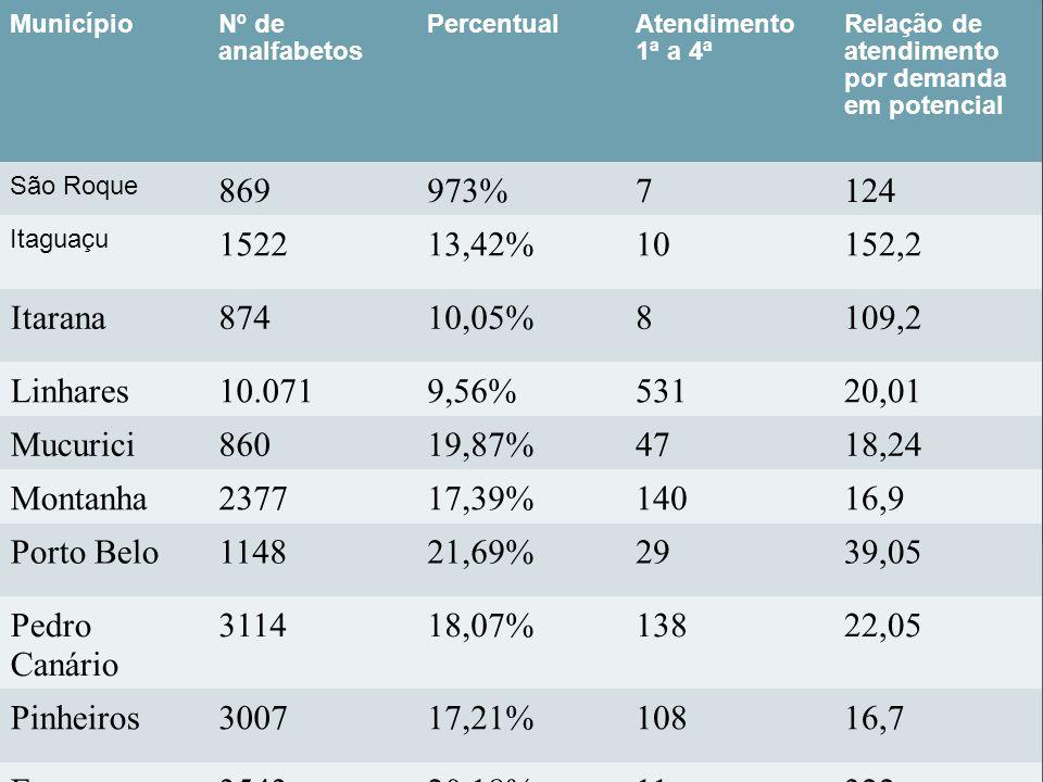 MunicípioNº de analfabetos PercentualAtendimento 1ª a 4ª Relação de atendimento por demanda em potencial São Roque 869973%7124 Itaguaçu 152213,42%1015