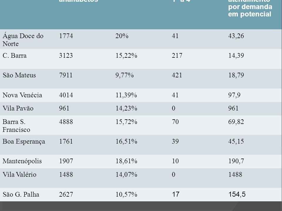 MunicípioNº de analfabetos PercentualAtendimento 1ª a 4ª Relação de atendimento por demanda em potencial Água Doce do Norte 177420%4143,26 C. Barra312