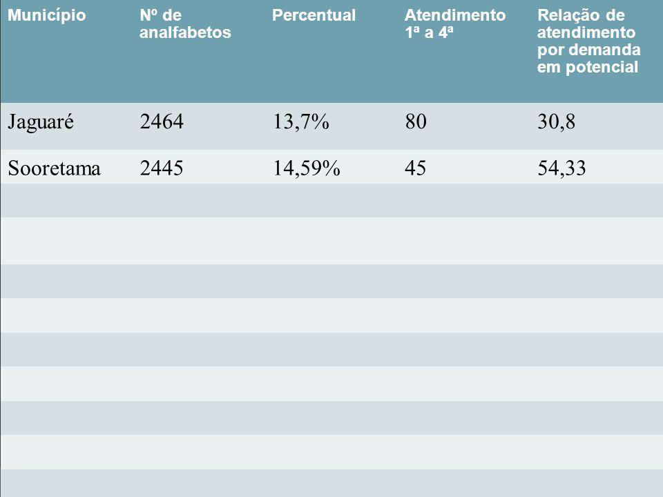 MunicípioNº de analfabetos PercentualAtendimento 1ª a 4ª Relação de atendimento por demanda em potencial Jaguaré246413,7%8030,8 Sooretama244514,59%455