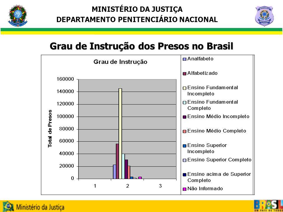 MINISTÉRIO DA JUSTIÇA DEPARTAMENTO PENITENCIÁRIO NACIONAL F I M André Luiz de A.