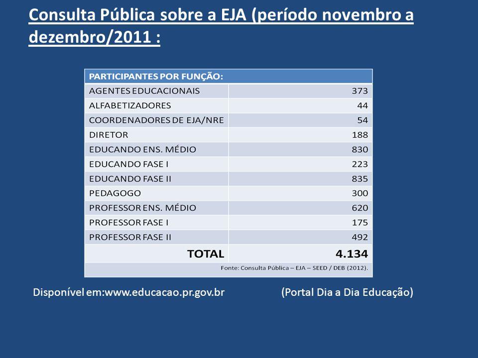 Consulta Pública sobre a EJA (período novembro a dezembro/2011 : Disponível em:www.educacao.pr.gov.br (Portal Dia a Dia Educação)
