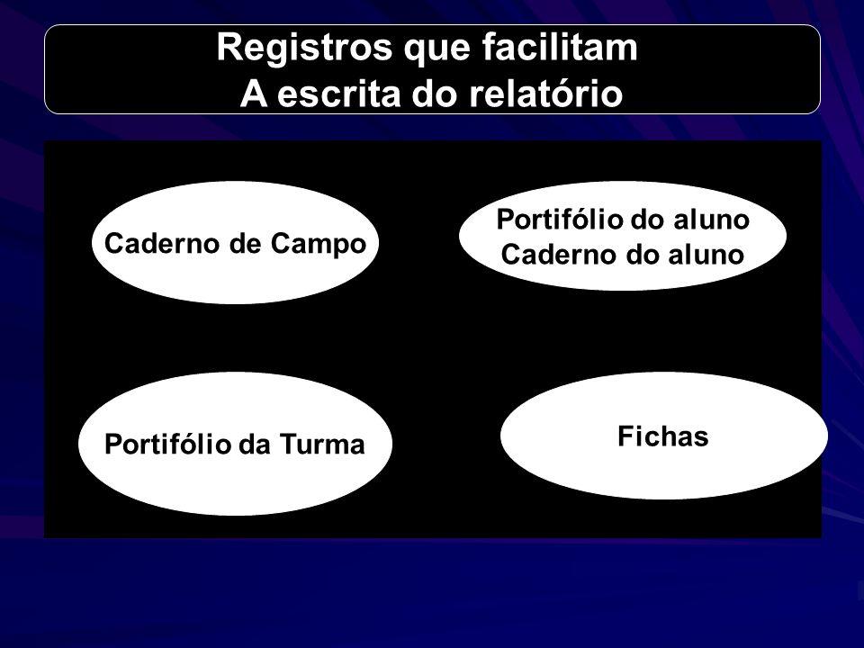 Portifólio da Turma Fichas Caderno de Campo Portifólio do aluno Caderno do aluno Registros que facilitam A escrita do relatório