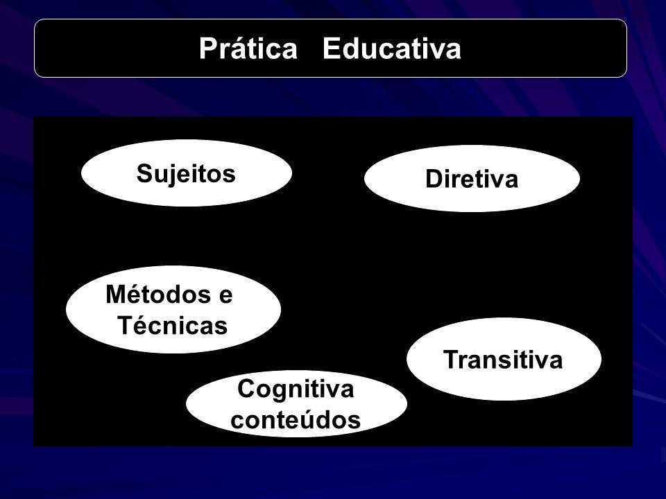 Prática Educativa Sujeitos Transitiva Diretiva Métodos e Técnicas Cognitiva conteúdos