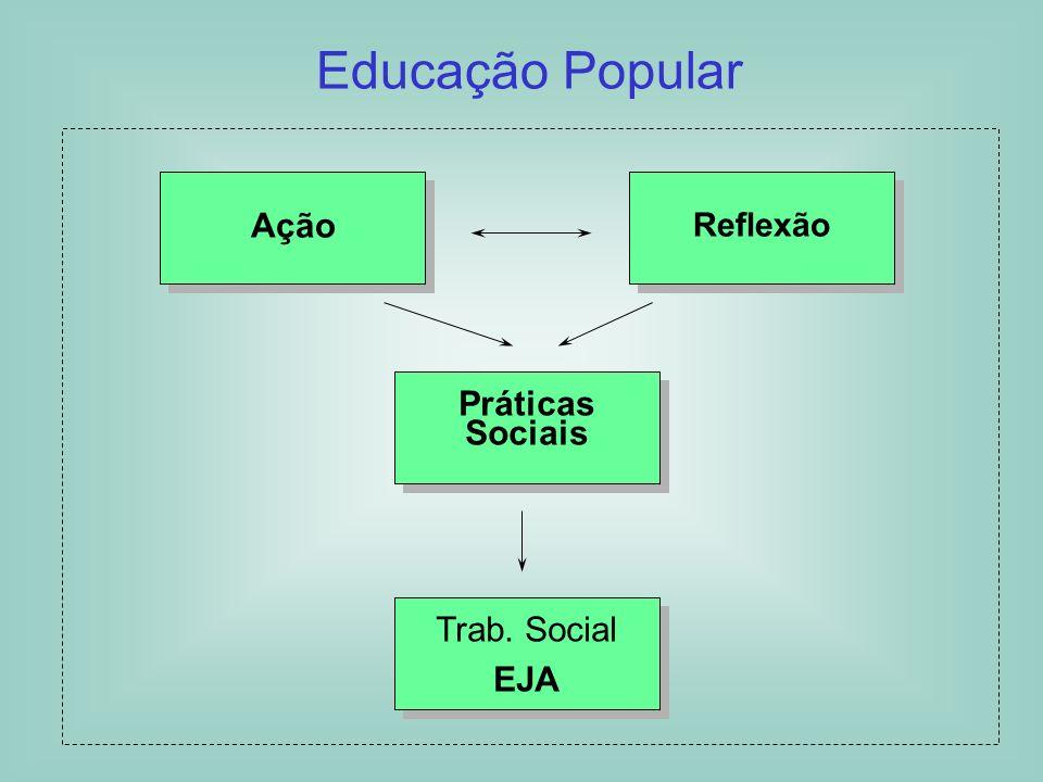 Educação Popular Reflexão Teoria Reflexão Prática Práxis Trab. Social EJA