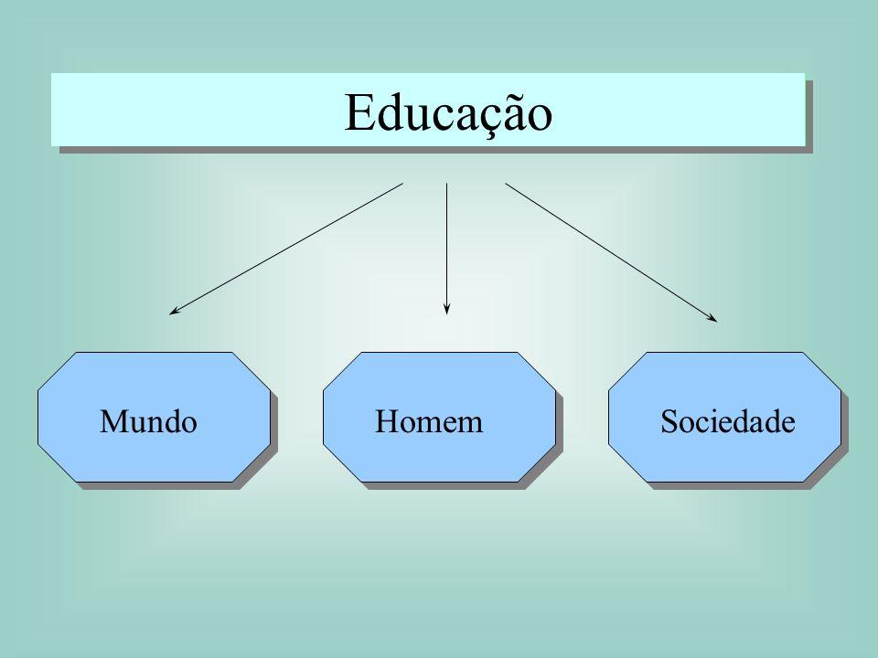 Educação Mundo Homem Sociedade