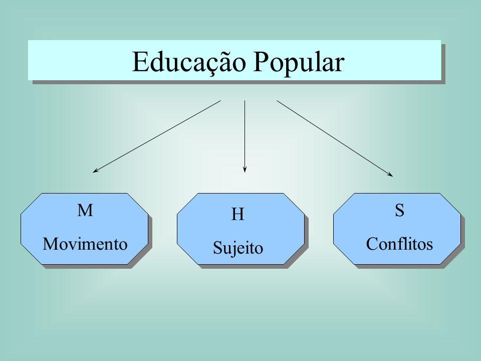 Educação Popular M Movimento H Sujeito S Conflitos