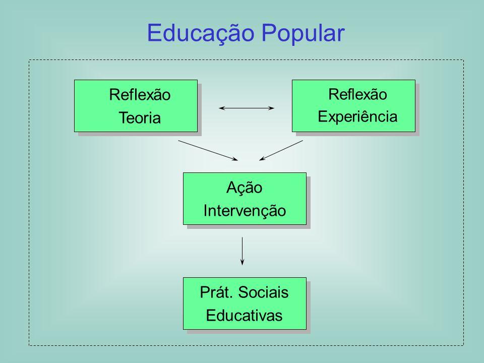 1ª Parte Sociedade Contemporânea: suas repercussões no Trabalho Social e na EJA Dimensão Econômica Dimensão Política Dimensão Social Dimensão Cultural