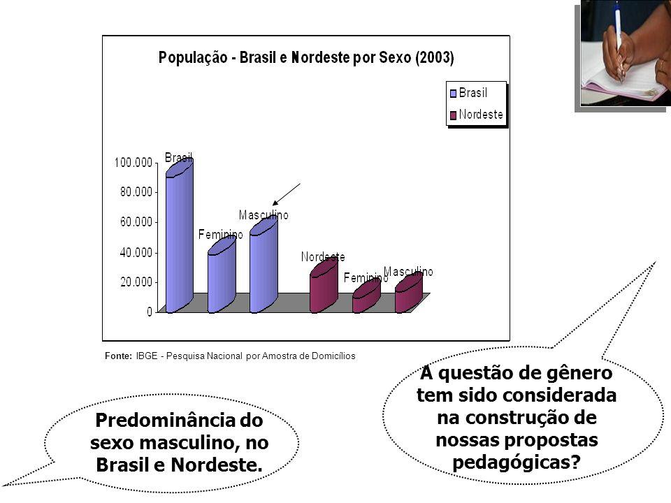 A questão de gênero tem sido considerada na construção de nossas propostas pedagógicas? Fonte: IBGE - Pesquisa Nacional por Amostra de Domicílios Pred
